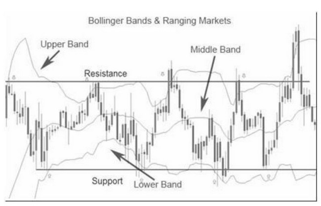 Bollinger Bands and Ranging Markets