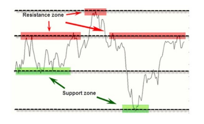 Support and resistance zones chart
